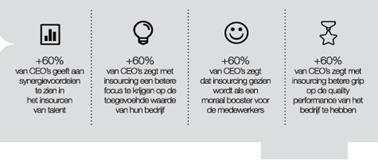 zomerinhuis.nlcommunicatie+score_insourcing