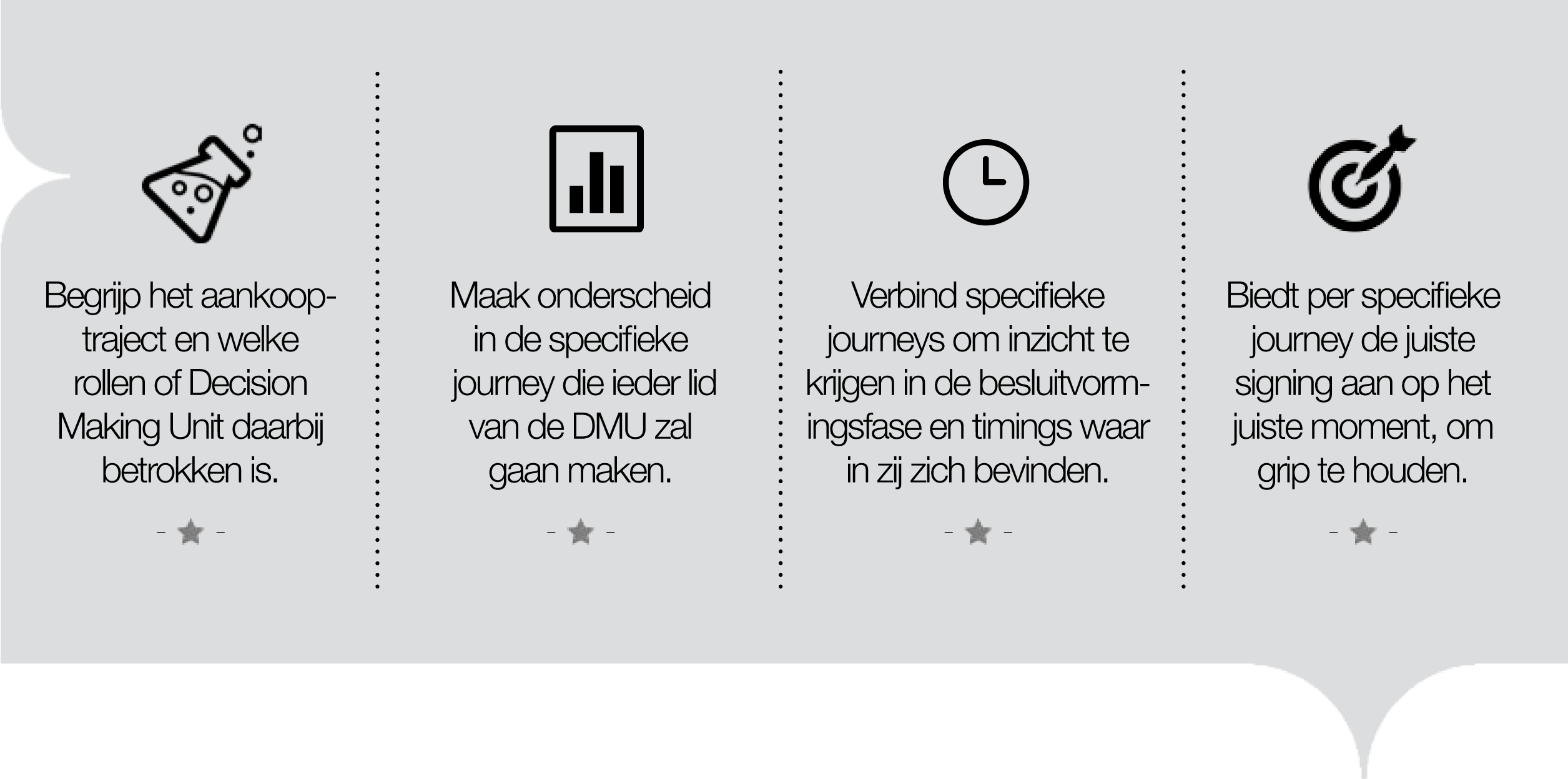 zomerinhuis.nlcommunicatie+score_buyer_journeys